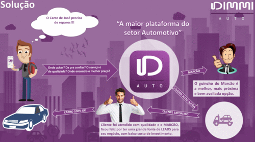 Dimmiauto - Ifood do setor Automotivo
